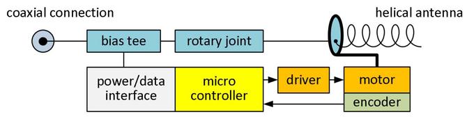 Trackingantenne Blockdiagramm