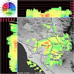 Eldes weather visualization sample rome